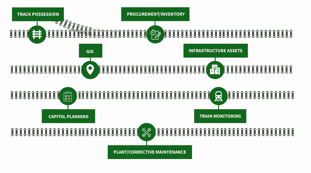 How Enterprise Asset Management Systems work for rail
