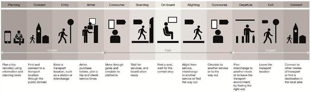 Passenger Information Journey
