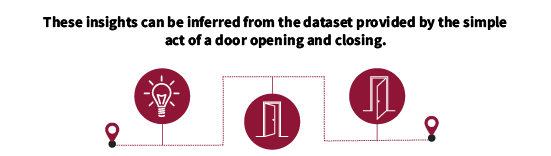 These insights can be inferred from the dataset provided by the simple act of a door opening and closing.