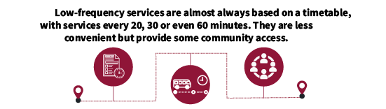 Low-frequency services are almost always based on a timetable, with services every 20, 30 or even 60 minutes. They are less convenient but provide some community access.