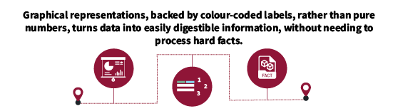 Graphical representations, backed by colour-coded labels, rather than pure numbers, turns data into easily digestible information, without needing to process hard facts.