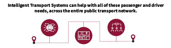 Intelligent Transport Systems can help with all of these passenger and driver needs, across the entire public transport network.