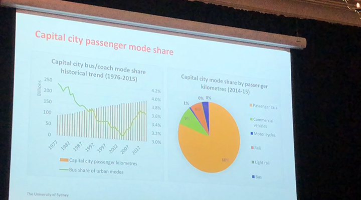 Sydney University Capital City Passenger Mode Share slide