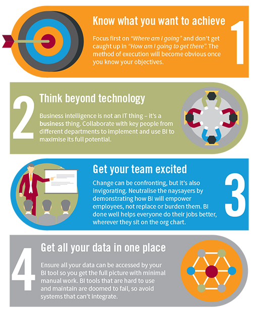Infographic: Simple steps to smarter business solutions ERP