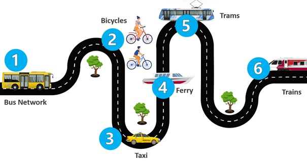 Diagram showing travel mode including bus, tram, ferry, cycling, walking and taxi