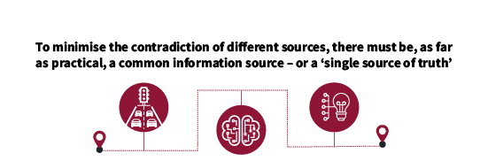 Provide single source can help minimised the contradiction of different sources