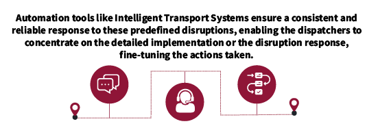 Automation tools like ITS ensure a consistent and reliable response to these predefined disruption