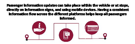 Provide consistent information flow across the different platform helps keep passenger inform